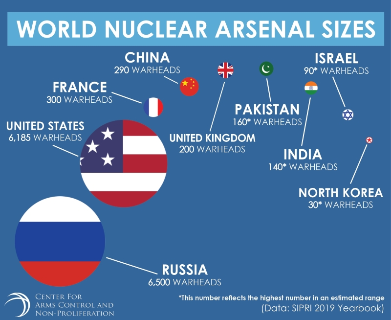 Estimating World Nuclear Forces: An Overview and Assessment of Sources